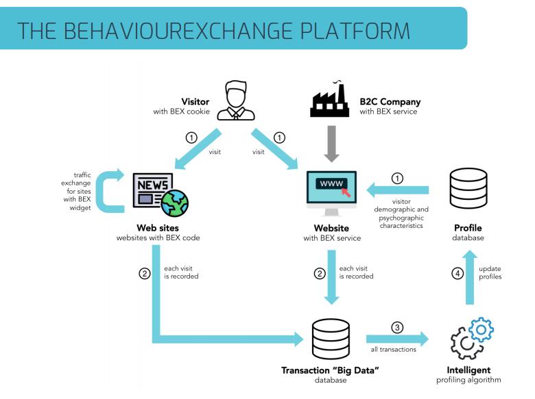 Behaviour Exchange bex plarform