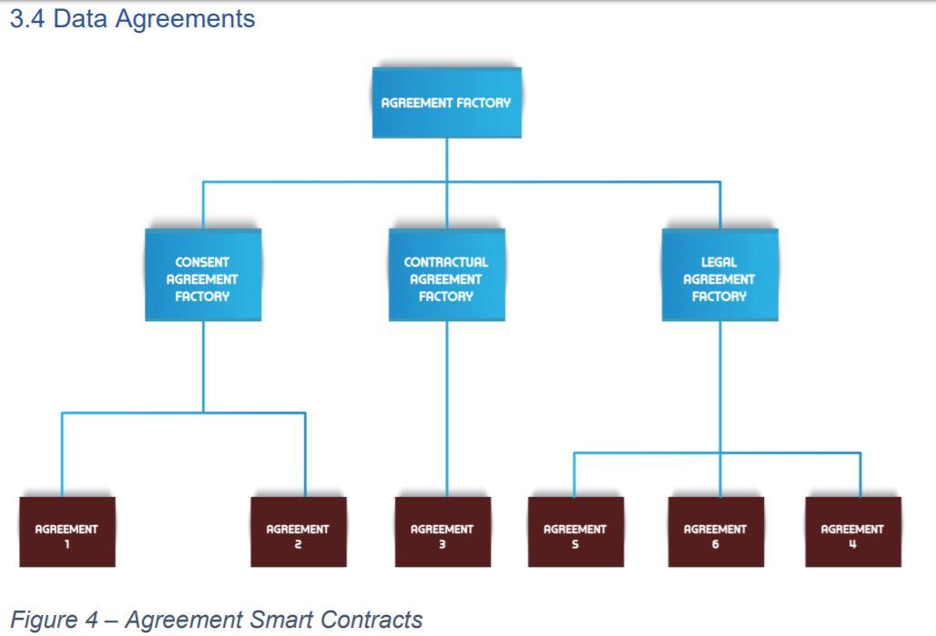 Data Agreement