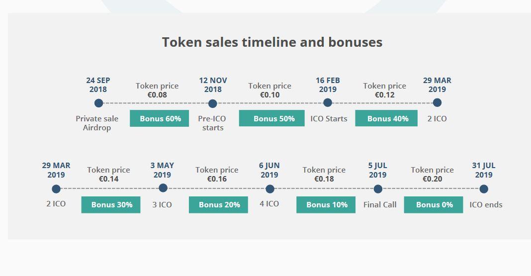 FortFC token deals