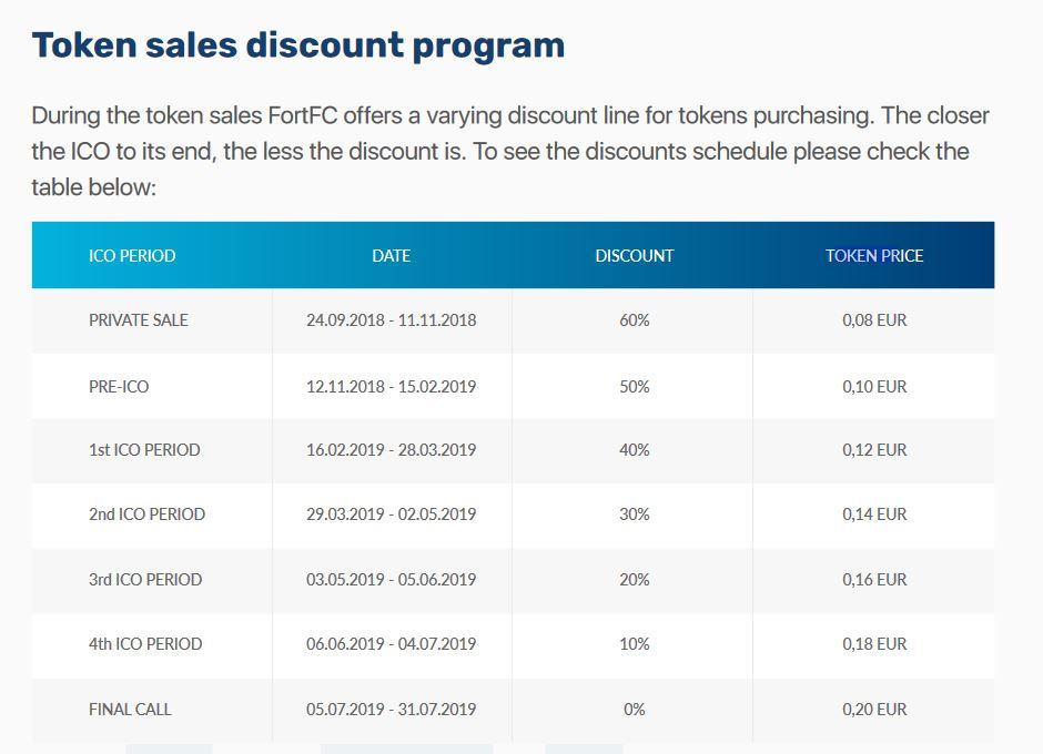 FortFC discount