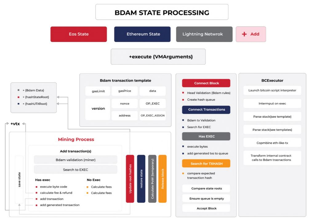 State processing
